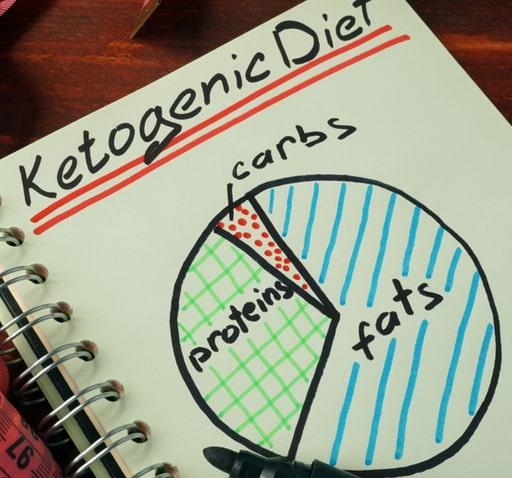risks of keto diet